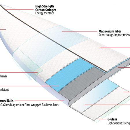 Tabla de surf Lib Tech Lost Rocket Redux